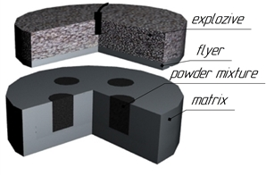 Ударно-волновое нагружение реакционных материалов метанием ударника