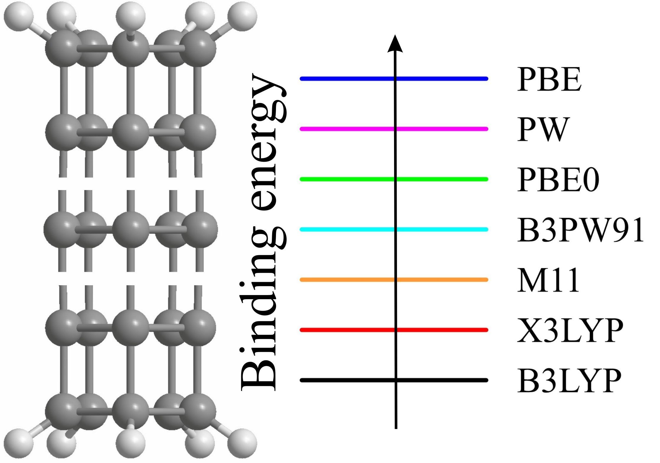 Рассчитанные в рамках теории функционала плотности значения энергий связи углеродных наноструктур с нетрадиционной геометрией каркаса могут существенно отличаться друг от друга в зависимости от выбранного DFT-функционала.