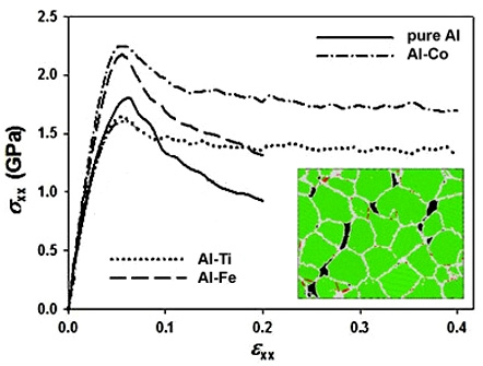 Grain boundary (GB) segregation of Co has the positive effect on both plasticity and strength of nanocrystalline (NC) Al, while Ti atoms in GBs improve only its ductility. Cracking of NC Al and its alloys with GB segregation of Fe or Mg occurs through the formation of nano-voids at GBs followed by their coalescence at higher stresses.