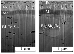 In the present work, the efficiency of pulsed photon processing in increasing the hardness and adhesive strength of the surface of hot-pressed semiconductor thermoelectric branches based on the Bi2Te3-Bi2Se3 (n-type) and Bi2Te3-Sb2Te3 (p-type) solid solutions. This is achieved by stimulating local recrystallization of the defective layer near the surface of semiconductor branches at a depth of 100-200 nm.