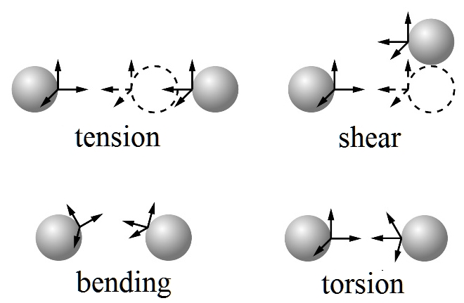 A model for elastic bonds in solids, composed of bonded particles is presented. The model may serve for description of elastic deformation of rocks, ceramics, concrete, nanocomposites, aerogels and other materials with structural elements interacting via forces and torques.