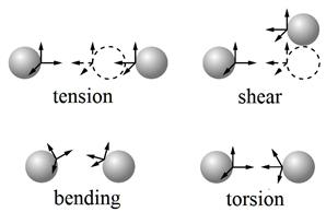 В работе предлагается модель для описания упругих связей в твердых телах, состоящих из соединенных между собой частиц. Модель может использоваться для описания упругого деформирования горных пород, керамик, бетона, нанокомпозитов, аэрогелей и других материалов, структурные элементы которых взаимодействуют посредством сил и моментов.