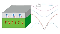 The spin wave spectrum of the bilayer case for a strong value magnetoelectric interaction between magnetic and ferroelectric layers
