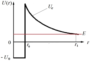 Model potential for evaluating the transparency coefficient during tunneling of an electron with energy E through the Coulomb barrier of the target electron (r0 ~ 10-15 m, r1 >> r0)