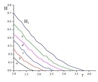 Зависимость величин магнитного поля перемагничивания пленок от температуры