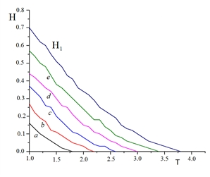 Dependence of magnetization magnetic field for films on temperature