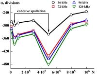Зависимости показаний вихретокового прибора α на различных частотах от числа циклов нагружения N, измеренные на пятнах контакта после контактно-усталостных испытаний кобальтхромоникелевого покрытия ПГ-10К-01