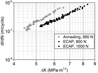 A straight-line section of the kinetic diagrams of the fatigue fracture of the Mg6Al magnesium alloy after annealing (white dots) and after ECAP (black dots). The test samples were carried out at loads of 800 and 1000 N.