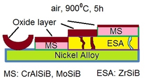 -A combined technology for deposition of protective coatings on a heat-resistant nickel alloy Inconel 718, combining methods of electro-spark deposition and magnetron sputtering, is proposed. -Double-layer MS-ESA MoSiB/ZrSiB and CrAlSiB/ZrSiB coatings  increase the oxidation resistance of the nickel alloy, respectively, by 12 and 40 times.