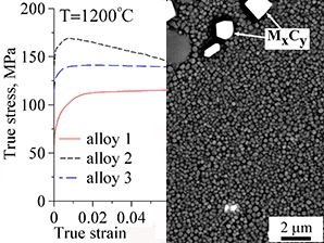Dependences of the true stress on the true strain of the studied alloys at 1200°C and the microstructure of one of them