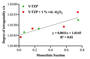 The correlation field of the degree of tetragonality of Y-TZP ceramic and the monoclinic phase content in it after aging in water vapor at 180 ° C and a pressure of 0.2 MPa for 20 h.