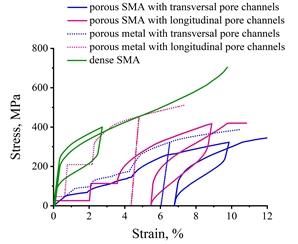 The functional and mechanical properties of porous shape memory alloys are determined by the phase transformations and the features of the pore structure. The modeling results aimed at clarifying the influence of these factors on the behavior of porous NiTi.