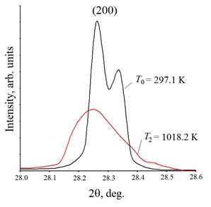 Diffraction reflections KCl (200) at room temperature (T0=297.1 K) and in premelting stage (T2=1018.2 K)