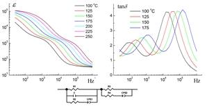 Образец проявляет широкий импеданс-спектр, демонстрируя три разделенных по частоте релаксационных процесса. Предложена эквивалентная схема и рассчитаны ее параметры, удовлетворительно описывающая электрические характеристики препарата.