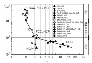 The relation of the coefficient n in the equation hmax=1/nπ ((K1C (KC ))/σ0.2 )2 (where hmax is the maximum depth of the plastic zone under the fracture surface) with the criterion of the local stress state hmax/t for CG and UFG materials with BCC, FCC and HCP lattice when testing samples for static crack resistance