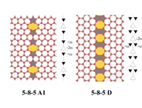 Zero misorientation interfaces (ZMIs) in graphene and their disclination schemes.
