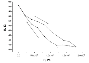 Polymer сomposites with a concentration of 20 wt. % polyethylene and 80 wt. % iron exhibit extrinsic piezoresistance of about 30% in the pressure range of 0–170 kPa