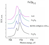 Iron atoms in solid solutions of magnesium-bismuth niobate have the charge state of Fe3+.