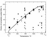 Temperature dependence for the fraction of Fe14Nd2B grain boundaries completely wetted by the Nd-rich phase