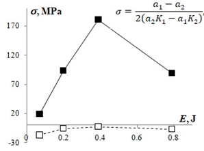 Dependence of residual stresses on the energy of electrospark processing and a method for their determination.