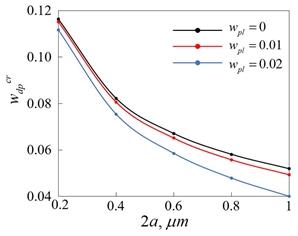 Показаны зависимости критического значения мощности диполя дисклинаций от длины мезодефекта, полученные при различных значениях мощности планарного мезодефекта. Области параметров, при которых возможно существование стабильных трещин, для каждого из приведенных значений мощности планарного мезодефекта лежат выше соответствующих кривых.