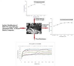 The paper emphasis on CNT-Al6065 Metal matrix composite for experimental investigations of mechanical and tribological behaviour. Surface modification on CNT were performed to avoid the agglomeration.