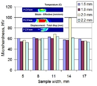 Distribution of temperature, effective strain, displacement of material points and microhardness shows that a 2.0-mm-length pin is preferable for friction stir processing of  2024 aluminum alloy sheet.