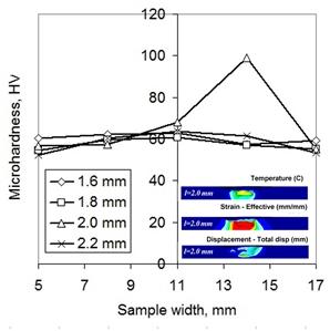 Распределение температуры, эффективной деформации, перемещения материала и микротвердости показывает, что штифт длиной 2,0 мм является предпочтительным для обработки трением с перемешиванием листа из алюминиевого сплава Д16.