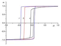 Смещение петли гистерезиса ферромагнитной пленки при нагревании системы.