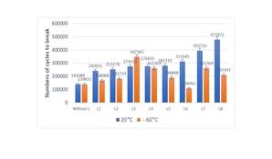 Использование такого смазочного материала СМ6 (L6)  при изготовлении каната повышает износостойкость  каната при положительных температурах по отношению к не смазанному канату в 2.2 раза, а при температуре – 60 °С износостойкость каната, пропитанного этим смазочным материалом, ниже чем у не смазанного (сухого) каната.