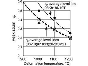 Увеличение содержания никеля до 20-25 % в совокупности с легированием молибденом, при ковке в температурном интервале 900 – 1200 °С  со скоростью 0,1 c-1 приводит к снижению уровня значений пороговой степени деформации