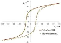 The resulting model of the hysteresis loop provides a sufficiently high-quality approximation of the values of magnetic induction with an error not exceeding the measurement error, and its application doesn't require complex calculations or the development of a special computer program.