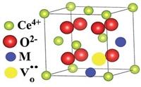 Топливные элементы являются наиболее эффективным средством прямого преобразования накопленной химической энергии в полезную электрическую энергию. Допированный диоксид церия считается перспективным электролитом для работы в среднетемпературных областях.