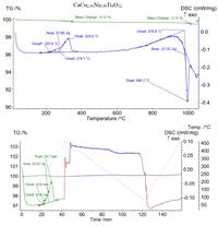 На кривых ДСК синтезированных образцов обеих серий наблюдаются воспроизводимые экзотермический эффект в интервале температур 487-653 К и эндотермический при 1269 К (1285 К) для CaCu3-3хNi3хTi4O12 (CaCu3Ti4-4хNi4хO12-δ), связанный с термической диссоциацией примеси CuO.