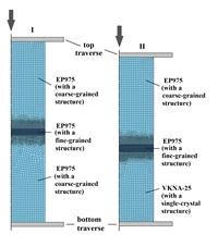 Проведено компьютерное моделирование процесса сварки давлением цилиндрических заготовок через прослойку. Рассматривались два сочетания свариваемых материалов: I – цилиндры из гетерофазного никелевого деформируемого сплава ЭП975 в крупнозернистом состоянии сваривались через прослойку из ЭП975 с мелкозернистой микроструктурой типа микродуплекс; II – цилиндры из разноименных никелевых сплавов, деформируемого сплава ЭП975 в крупнозернистом состоянии и интерметаллидного сплава ВКНА-25 с монокристаллической структурой, сваривались через прослойку из сплава ЭП975 с мелкозернистой микроструктурой. Исследовано распределение эквивалентных, осевых, радиальных и окружных компонент напряжений и деформаций в образцах. Показано, что по сравнению со сваркой одноименных материалов, при сварке разноименных материалов увеличиваются значения радиальных, осевых и окружных напряжений. Также увеличивается область максимальных значений сдвиговых напряжений в области контакта цилиндров и прослойки. Такое сочетание факторов позволяет сделать вывод о более благоприятных условиях при сварке давлением разноименных сплавов, чем при сварке одноимённых материалов.