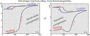 Скорость деформирования существенно влияет на проявление функциональных свойств в сплаве TiNi. В отдельных случаях кривые формовосстановления при термоциклировании полностью различны.