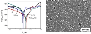 Graphical abstract shows the electrochemical behaviour of nanocrystalline Ni, Ni90Cu10, Ni-TiN and Ni90Cu10-TiN thin films processed by reactive magnetron co-sputtering