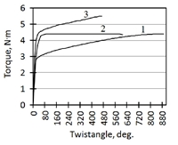 Diagrams «torque - twist angle» during torsion testing of samples of hot-rolled coarse-grained (1) and ultrafine-grained (2, 3) titanium Grade4 after ECAP conforms (2) and ECAP conforms + drawing (3)
