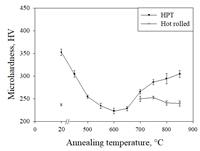 Термическая обработка при 700 °C технически чистого титана класса 4 – Grade 4 приводит к выделению наночастиц β-модификации. Деформация материала приводит к увеличению объемной доли частиц, выделившихся после отжига.