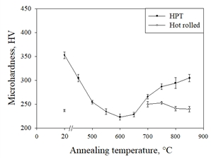 Heat treatment at 700 ° C of commercially pure grade 4 - Grade 4 titanium results in the release of β-modification nanoparticles. The deformation of the material leads to an increase in the volume fraction of particles precipitated after annealing.