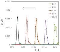 Процесс формирования уединенной волны при внешнем гармоническом воздействии на частотах запрещенной зоны кристалла.
