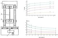 Разрывная машина и результаты измерений модуля упругости материалов и удлинения при разрыве