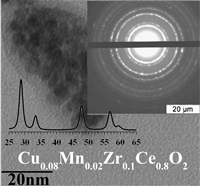 Cu-Mn-Zr-Ce-O solid solutions were synthesized by co-precipitation method with sonication, and their structure and morphology were investigated