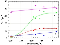 This paper presents results of a research on the effect of warm rolling on structure and mechanical properties of the low-carbon pipe steel. It is shown that impact toughness at -196 °C  in  UFG  steel is 15 times higher than that in initial FG condition.