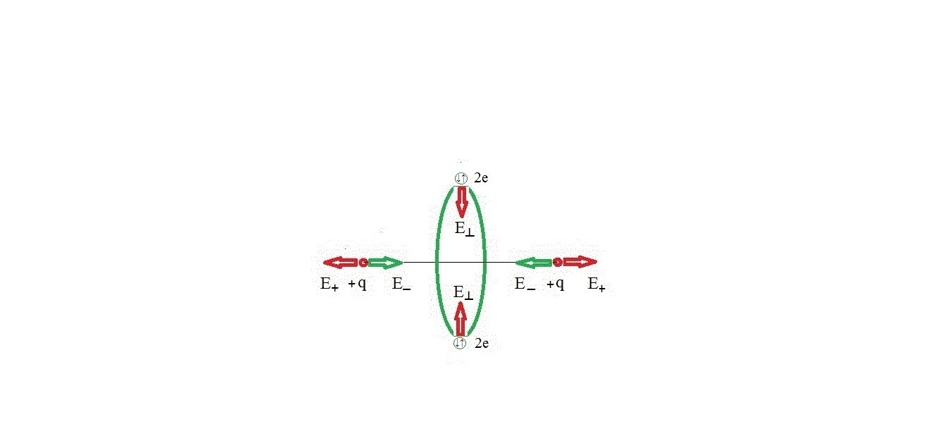 The scheme of the simplest   intermediate quasi-molecular state  model : сirсular orbit with paired electrons between two nuclei