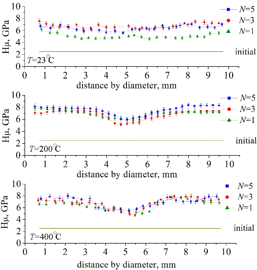 Using X-ray diffraction method, the effect of cold (23°C) and warm (200, 400 ºC) high-pressure torsion (HPT, 6GPa, N=1,3,5 full revolutions) on the structural parameters and phase composition of single crystals of high-manganese austenitic steel Fe-28Mn-2.7Al-1.3С (wt. %) was investigated. Regardless of the deformation temperature and the number of revolutions under HPT, steel retains an austenitic structure with high lattice parameter of 3.638-3.653Å; the microhardness of the steel increases, and its magnitude and radial-distribution substantially depends on the HPT temperature.