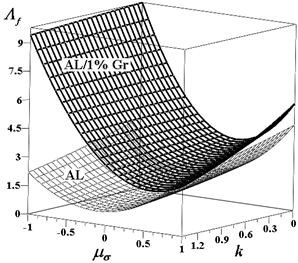 A fracture locus for the 1 wt% aluminum-graphene metal matrix composite at 300 °C in comparison with that for commercially pure aluminum
