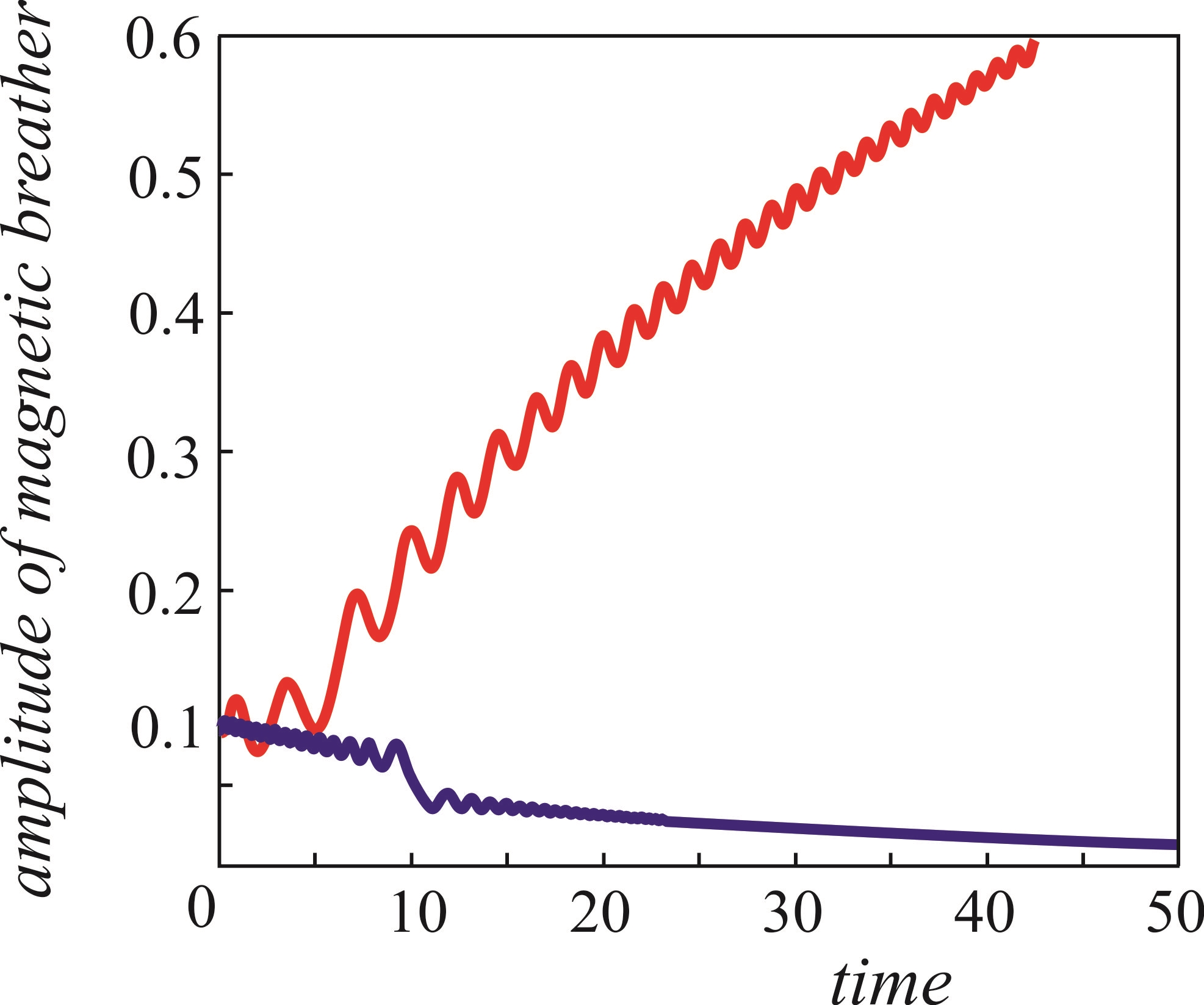 The increasing solutions of the main resonance equations (the dependence of the amplitude of the magnetic breather on time) and the non-increasing solution