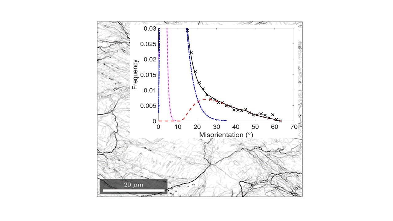 Microstructure of iron deformed by multi-axial forging and corresponding distribution of misorientations across deformation-induced boundaries.