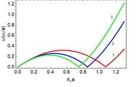 Смягчение изгибной поверхностной акустической волны приводит к пространственно-периодической деформации статического изгиба (модуляции) встроенного нанослоя с определенным числом волн.